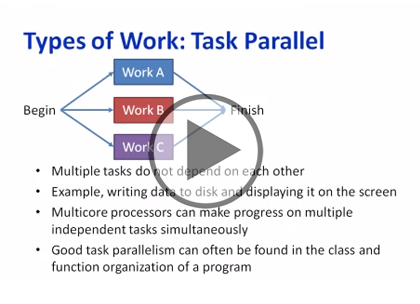 C++ AMP, Part 1: Parallelism and Management Trailer