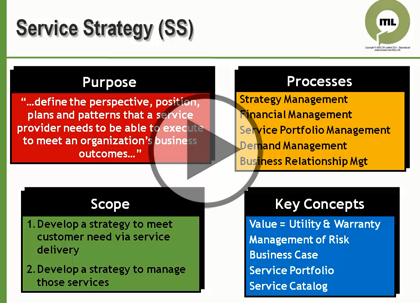ITIL Foundation, Part 3: Lifecycle Phases Trailer